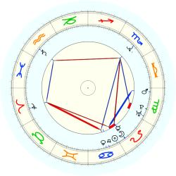 C. (1963) Henry - natal chart (noon, no houses)