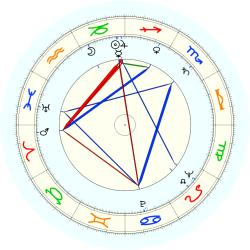 W.G. Henry - natal chart (noon, no houses)
