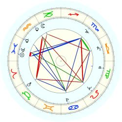 Clarence Hermsen - natal chart (noon, no houses)
