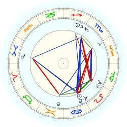 Clay Johnson - natal chart (noon, no houses)