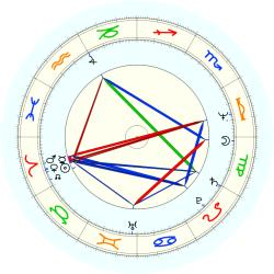 Ollie Johnson - natal chart (noon, no houses)