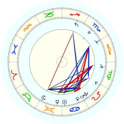 Reginald Johnson - natal chart (noon, no houses)