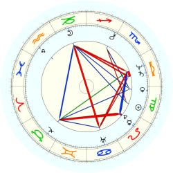 Wallace Edg Johnson - natal chart (noon, no houses)