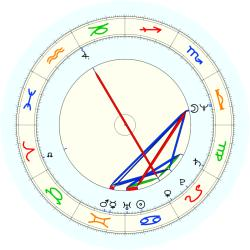 J.Collis Jones - natal chart (noon, no houses)