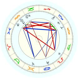 Robin Dale Jones - natal chart (noon, no houses)