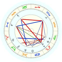 Jerome Kersey - natal chart (noon, no houses)