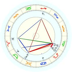 G.S. King Jr. - natal chart (noon, no houses)