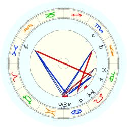 Milo Komenich - natal chart (noon, no houses)