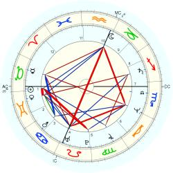 William Laimbeer Jr. - natal chart (Placidus)