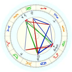Jeff Malone - natal chart (noon, no houses)