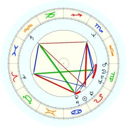 Karl Malone - natal chart (noon, no houses)