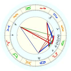 P. McCracken - natal chart (noon, no houses)