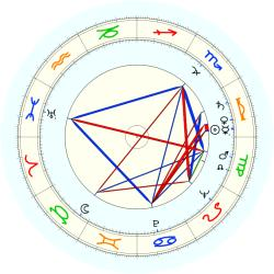 Dick O'Keefe - natal chart (noon, no houses)