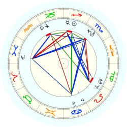 Fred Paine - natal chart (noon, no houses)