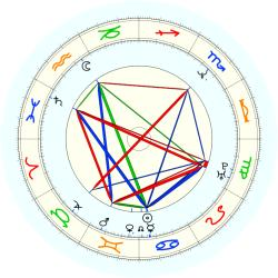 Chuck Person - natal chart (noon, no houses)