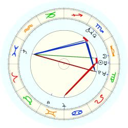 Scottie Pippen - natal chart (noon, no houses)