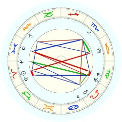 Terry Porter - natal chart (noon, no houses)
