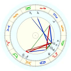 Fred Roberts - natal chart (noon, no houses)