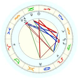 Dave Robisch - natal chart (noon, no houses)
