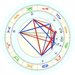 Red Rocha - natal chart (noon, no houses)