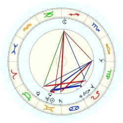 C.L. Russell Jr. - natal chart (noon, no houses)