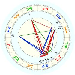 Fred Schaus - natal chart (noon, no houses)