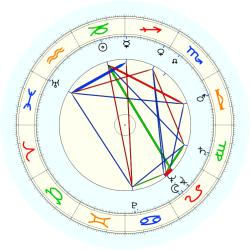 Delbert Bower Smith - natal chart (noon, no houses)