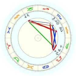Derek Ervin Smith - natal chart (noon, no houses)