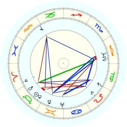 Elmore Smith - natal chart (noon, no houses)