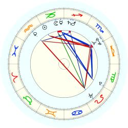 Larry Smith - natal chart (noon, no houses)