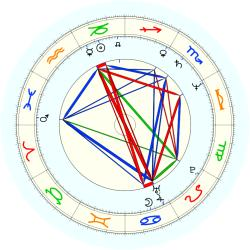 Sam (1955) Smith - natal chart (noon, no houses)