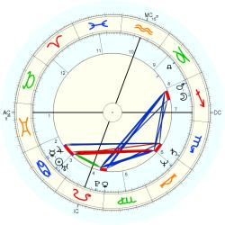 David Thompson - natal chart (Placidus)
