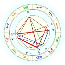John Sigre Thompson - natal chart (noon, no houses)