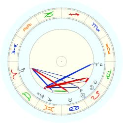 Nate Thurmond - natal chart (noon, no houses)
