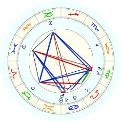 Floyd Volker - natal chart (noon, no houses)