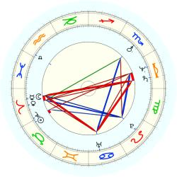 Donald M Washington - natal chart (noon, no houses)