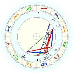 Richard Washington - natal chart (noon, no houses)