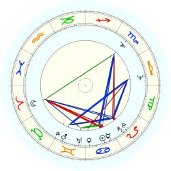 Robert Washington - natal chart (noon, no houses)