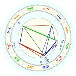 Spud Webb - natal chart (noon, no houses)