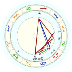 J.W. Webb - natal chart (noon, no houses)