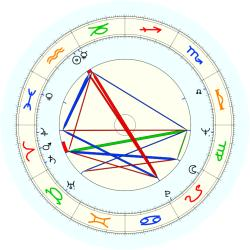 Hubert White Jr. - natal chart (noon, no houses)