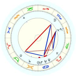 Rudolph White - natal chart (noon, no houses)