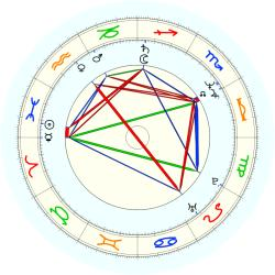 James Wilks - natal chart (noon, no houses)