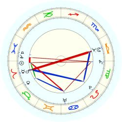 Earl Williams - natal chart (noon, no houses)