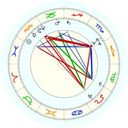 Herb Williams - natal chart (noon, no houses)