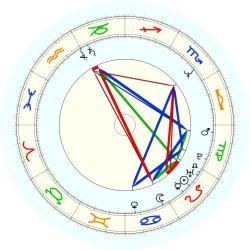 John (1961) Williams - natal chart (noon, no houses)