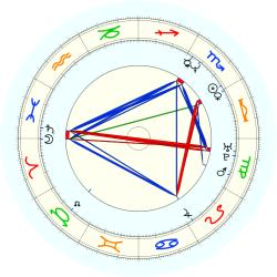 John Sam Williams - natal chart (noon, no houses)