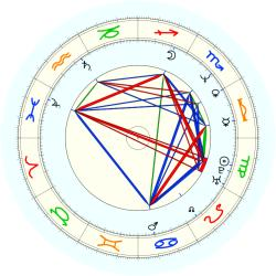 Kevin Willis - natal chart (noon, no houses)