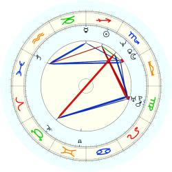 David Wood - natal chart (noon, no houses)