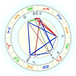 Lawrence Wright - natal chart (noon, no houses)